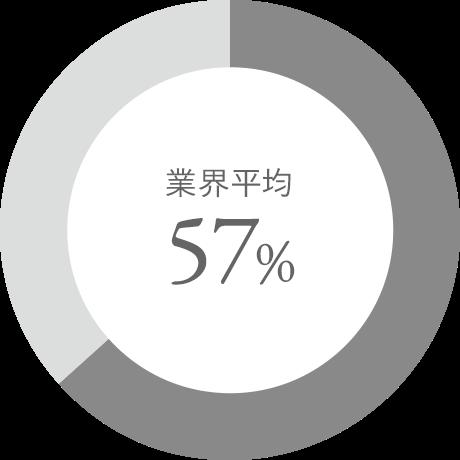 業界平均57%