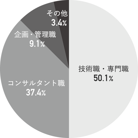 職種構成グラフ
