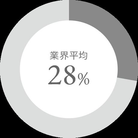 業界平均28%
